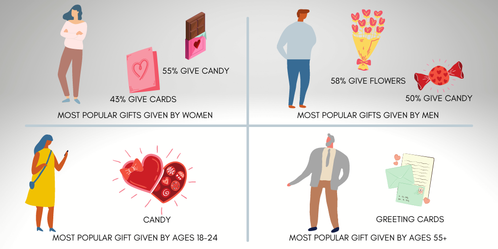 MOST POPULAR GIFTS GIVEN BY WOMEN (1)